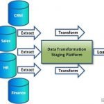 End-to-End ETL Process in Data Warehouse